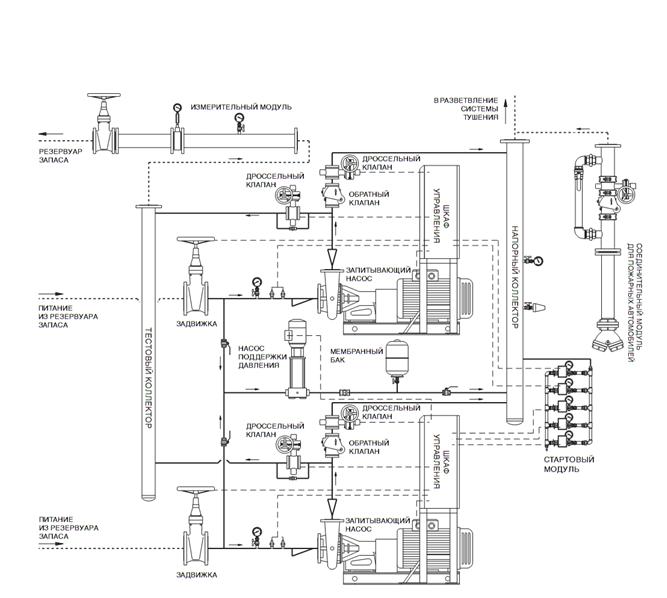 Технологическая схема насосной станции специального исполнения.